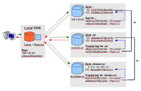 DNSSEC scheme